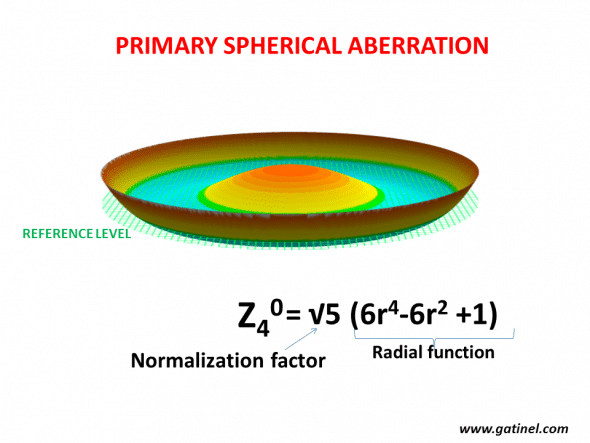 Primary spherical aberration Zernike