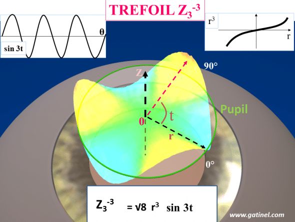 Representation of triangular astigmatism (trefoil) with the Z3-3 polynomial on the normalized unit pupil disk (green ring). The enveloppe of this polynomial is equal to the product of a 3rd order polyomial radial term (r3 ) where r is the radial distance from the pupil center, and a trigonometric function with a azimuthal frequency of 3 (sin3t), where t correspond to the angle formed with the horizontal line (as for the common astigmatism axis angle plot). The normalization factor is a scaling number wich makes each mode having a total RMS of unity. If you would like to visualize each mode as a vector, the normalization factor makes this vector a « unit vector », having a norm equal to one.