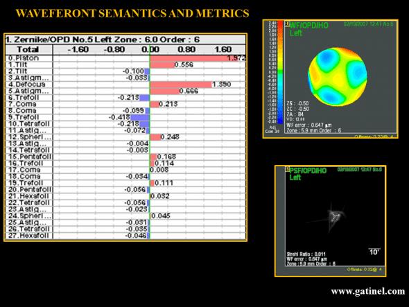 wavefront metrics and semantics