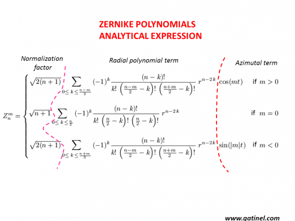 Zernike polynomial analytical expression