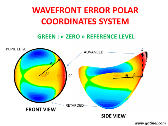 In the polar coordinates system representation (ANSI recommendation), the wavefront error depicts the optical path difference (in microns) with a reference surface. The above representation corresponds to the optical path difference with a flat wavefront (green level). Each color step represent a pahse shift of 1 microns. The zero level is the « mean » of the wavefront, which is the plane that separates in two equal components the relative phase advances and phase retardations. The « height » of that mean with regards to the lowest point (the most retarded point of the wavefront error) corresponds to the RMS value of the first Zernike term, named the piston.