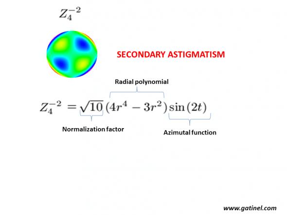 Zernilke secondary astigmatism