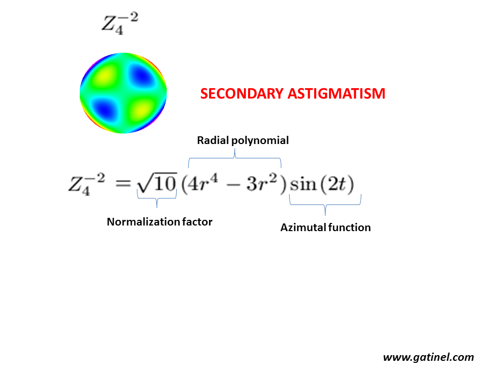 Top Five Zernike Polynomials Aberration - Circus