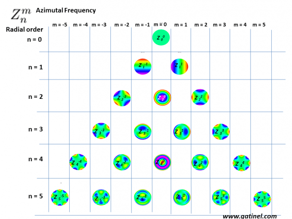 In the Zernike pyramid, the position of each polynomial depends on its radial order and azimutal frequency. In the central column, the modes are rotationnally symetrical (m=0), or invariant by rotation. This central column can be seen as an axial symmetry axis.On each line (same n value), the Zernike modes of opposite azimutal frequency value have the same overall shape, but a different orientation. These « pairs » are required to enable any mode to be freely oriented around 360°, by selectively adjusting the weight of each mode to obtain the desired orientation. For astigmatism, a purely « with a rule (WTR)» or « against the rule (ATR)» orientation would result in a null value of the « oblique » astigmatism component Z(2,-2) and some positive (ATR) or negative (WTR) RMS coefficient value of the Z(2,2) mode. The first 6 Zernike polynomials correspond to « low order » aberrations (the highest radial term value is equal to 2). These aberrations can be corrected by spectacles. From n=3 and beyond, the remaining modes correspond to « high order » aberrations.