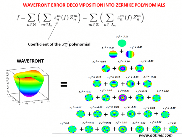 Correspondence between the analytical expression of the first Zernike modes and their classic names.