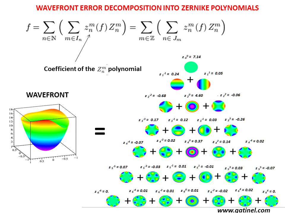 Zernike Polynomials Docteur Damien Gatinel