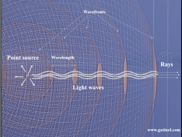 This figure depicts the relations between the wavefronts, rays, and light waves emitted by a point source.
