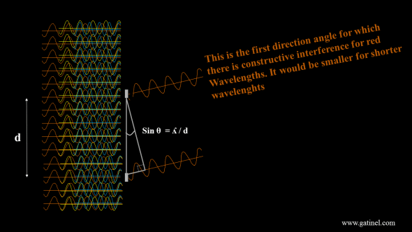At some specific angle, which values depends of the spots spacing and considered wavelength, constructive interference will occur. Destructive interference (phase shift of half a wavelength) occurs for half the value of that angle.