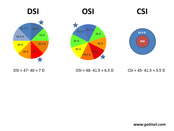 Calculation of the DSI, OSI and CSI indices. The corneal surface is divided into 8 arbitrary sectors (each subtending an angle of 45°). The mean axial curvature is calculated for each sector and is then repeated by rotating each sector until all possible patterns have been scanned (for example, if keratometry is analysed from points distributed according to 256 semimeridians, there will be 256/8 = 32 possible patterns). DSI (Differential Sector Index) corresponds to the maximum difference between any two sectors. OSI (Opposite Sector Index) corresponds to the maximum difference between two opposite sectors. CSI (Center/Surround Index) is the difference in the average area-corrected power between the central area (3.0 mm diameter) and an annulus surrounding the central area (3.0 to 6.0 mm).