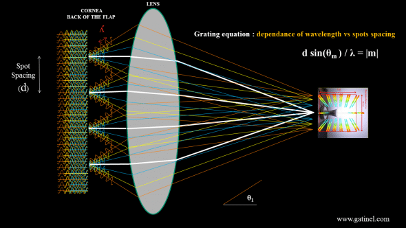 "Schematic depiction of the rainbow glare global mechanism, for the 1st order of diffraction of incoming white light, which accounts for the ""first"" lateral band of rainbow glare. Similar constructive interferences may occur at a larger angle (2nd order of diffraction). The ""zeroth"" order of diffraction receives the most energy, and correspond to non deviated (just diffracted light). Because this light is not deviated, it remains spectrally homogenous and ""white""."