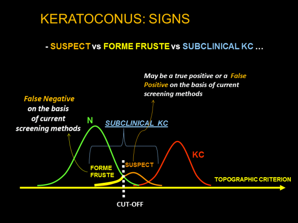 Schematic representation of groups of interest, the distribution of the values of the index, and the verdict based on the value of the index with respect to a cut-off in the context of automated keratoconus screening based on corneal topography indices. Forme fruste keratoconus is not detected, at a given limit of detection, by a validated test recognized by the ophthalmological community. Corneas with a value just beyond the cut-off may correspond to true keratoconus, normal corneas (false-positive) or true subclinical keratoconus (true positives).