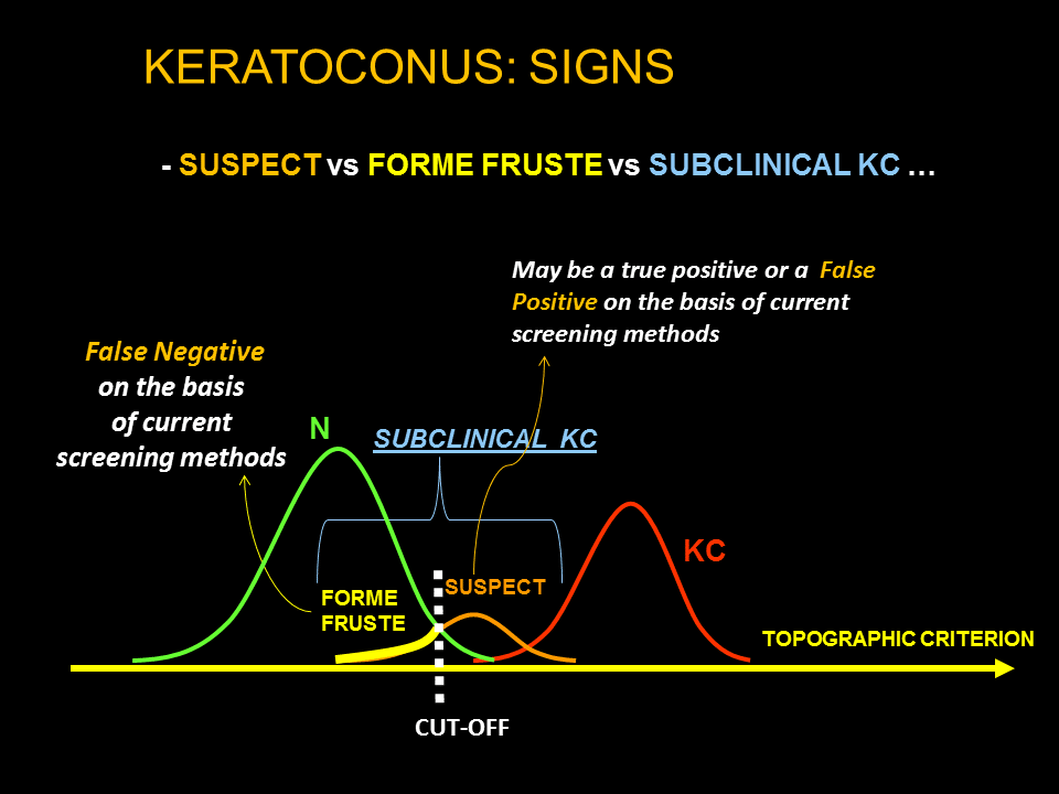 Indices and screening tests for subclinical keratoconus. - Docteur on pupil diagram, sclera diagram, myopia diagram, conjunctiva diagram, lensometer diagram, kinetoscope diagram, phoropter diagram, cornea diagram, cataract diagram, slit lamp diagram, astigmatism diagram, hyperopia diagram, projector diagram, colorimeter diagram, prism diagram, lens diagram, glaucoma diagram, thermometer diagram, epipen diagram, visual field diagram,