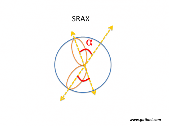 Calculation of SRAX (Radial Skewed Axes). The axis of the steepest semimeridian is identified in each hemicornea (superior and inferior). The SRAX angle is the most acute angle formed by the steepest semimeridians. This index is often determined manually, but is also calculated by the software of the Eyemap topographer (Alcon), which was equipped with a 22-ring Placido disk. SRAX indirectly reflects the partial nature of axial curvature measurements. This pattern is not observed on mean curvature or Gaussian maps.