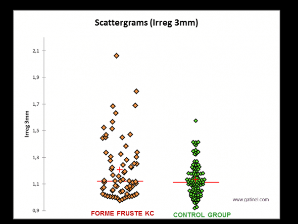 Comparison of the distributions of irregularity values measured on the anterior corneal surface (3 mm zone) between a group of eyes with forme fruste keratoconus (FFKC: negative test for Klyce/Maeda criteria, the fellow eye presented advanced keratoconus) and a control group. The mean value (red cross) is significantly higher in the FFKC group than in the control group. Respective median values (almost identical) and the overlap of respective values in each sample strongly suggest that a screening test limited to the use of this index would not be sufficiently discriminant.