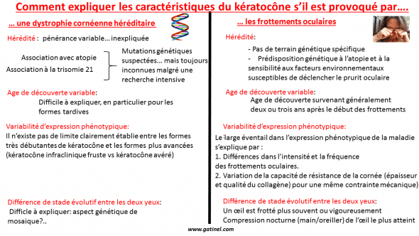 "Genetics of Keratoconus is unclear. The frequency of occurrence within members of the same family are not clearly defined and would be slightly less than 20%. In the hypothesis where the friction are essential to the genesis of the affection, the genetic factors involved are rather related to conditions that predispose to the eye rubbing, or that control the thickness and resistance of the cornea. These conditions include diseases as diverse as Trisomy 21 and atopy. Sleep apnea has been associated with Keratoconus. The lack of quality sleep provides chronic fatigue and fatigue is likely to drive patients to rub their eyes. I met the case of patients who had a Keratoconus of installation late (after 30 years), due to a schedule change (night work) causing chronic fatigue, and the repetitive urge to rub their eyes. A sex ratio slightly biased in favor of men was reported recently for Keratoconus. In my experience, women who wear makeup tend to less rubbing the eyes than men. However, these rub sometimes eye after removal of make-up. Dry eye increases during pregnancy, due to certain hormonal changes: drought-induced irritation can cause the urge to rub their eyes. This could explain the progression of Keratoconus during pregnancy, and the fact that it has been identified as a risk factor for post LASIK ectasia. It is all case easier to explain the significant disparity of age, hit between the eyes, and the wide range of phenotypic expression by eye rubbing repeated by a corneal degeneration genetics and the unidentified molecular mechanisms. For the same intensity and the same amount of friction, the cornea which is less the thickness and resistance may undergo a deformation greater than more strong and thick corneas. Exposure to high degree of pollution and dryness of the air, combined with a bad environmental conditions or work may explain the increased prevalence of Keratoconus in certain ethnic groups. The explosion of work on screen and the generalization of the screens led to the emergence of a disease called ""Computer Vision Syndrome"" (which can be translated as 'Labour on screen Syndrome'). It includes eye fatigue chronic source of irritation and eye pruritus, which can lead to a repeated eye rubbing and play an important role in the increase in the prevalence of Keratoconus."