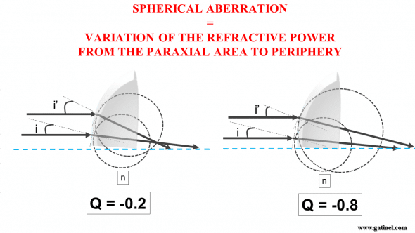 asphericity and spherical aberration