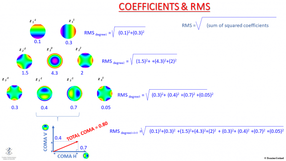 RMS calculation