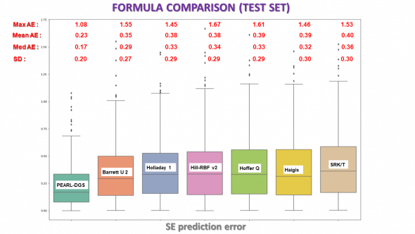 IOL power formulae comparison