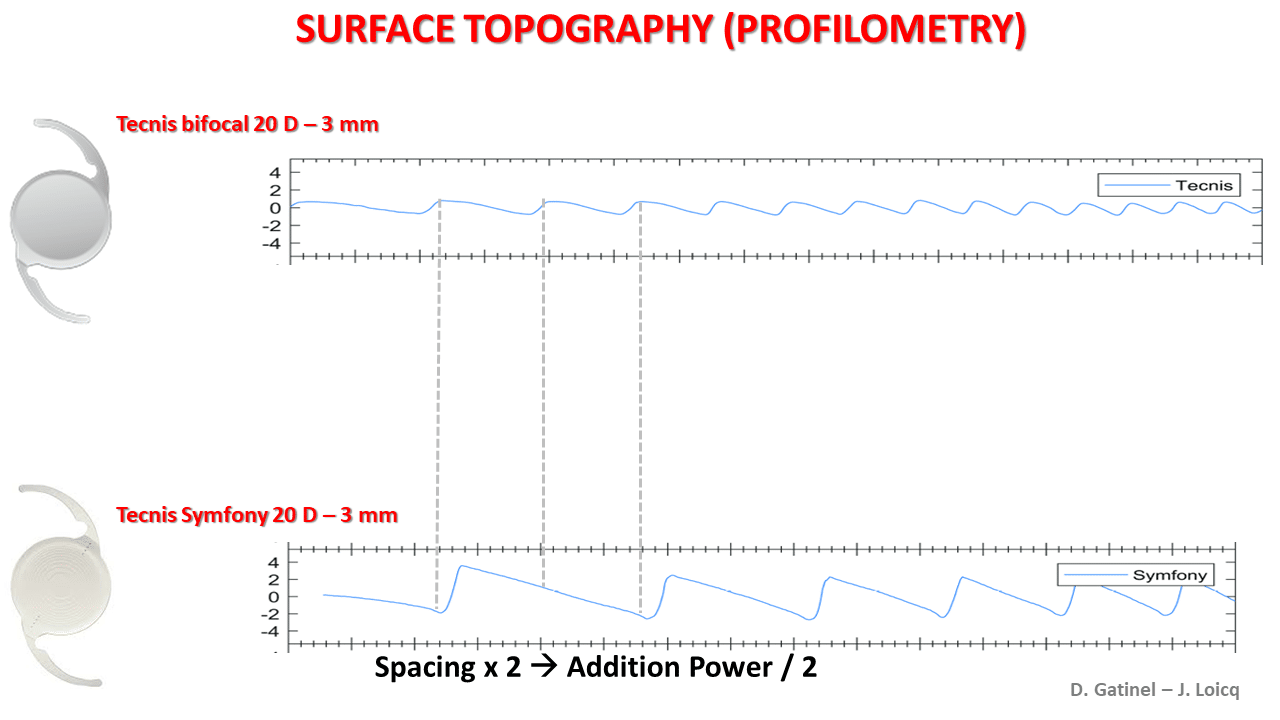 Topography and longitudinal chromatic aberration
