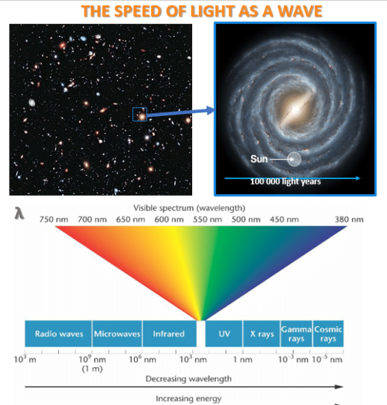 Light speed at the scale of the universe