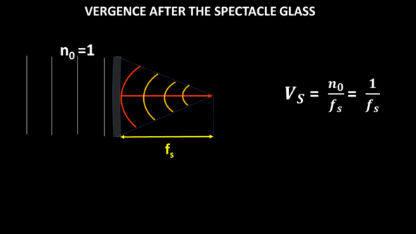 vergence after spectacle glass