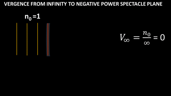 vergence from infinity