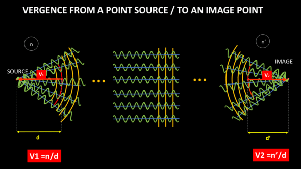 vergence from point source to image point