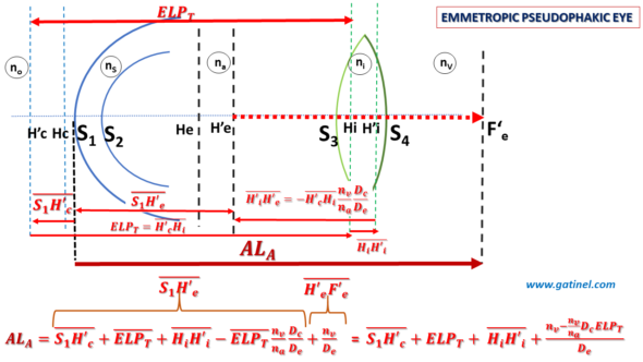 Anatomical axial length in a thick emmetropic lens eye model
