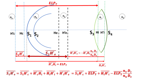 Axial lens segmentation<