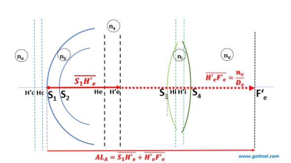 Anatomical axial length segmentation in thick lens eye model