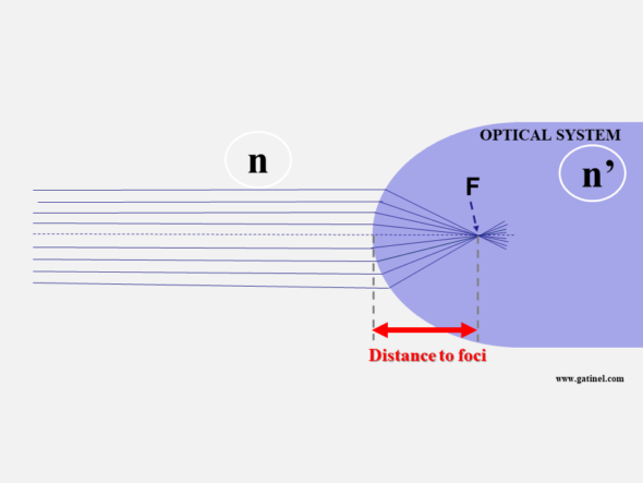 Distance to foci