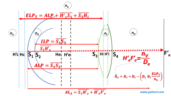 Distances of interest in a thick lens eye model effective lens position, axial lenght
