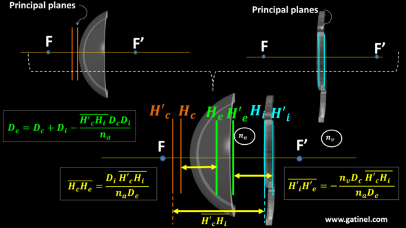 PARAXIAL POWER TOTAL EYE principal planes formula