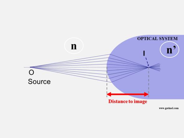 distance to image vergence formula