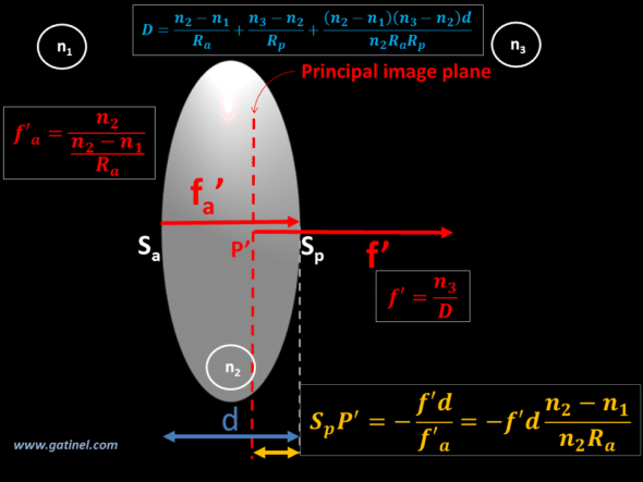 thick lens paraxial optics position of the principal image plane