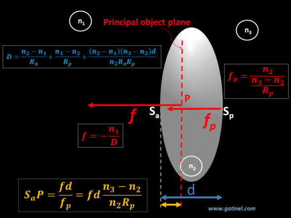 thick lens paraxial optics position of the principal object plane