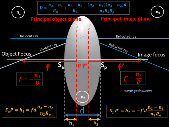 principal planes thick lens position equation