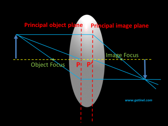 paraxial optics refraction thick lens refraction with principal planes