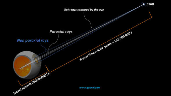 star gazing at night paraxial rays