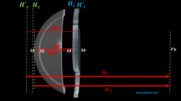 thick lens paraxial model for ELP