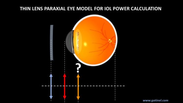 thin lens paraxial eye model