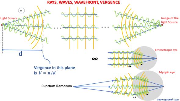 wavefront vergence optical path emmetrpic myopic eye