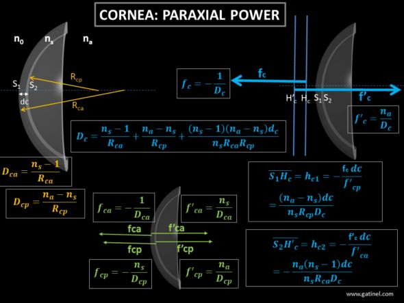 Paraxial optical power formulas for the cornea