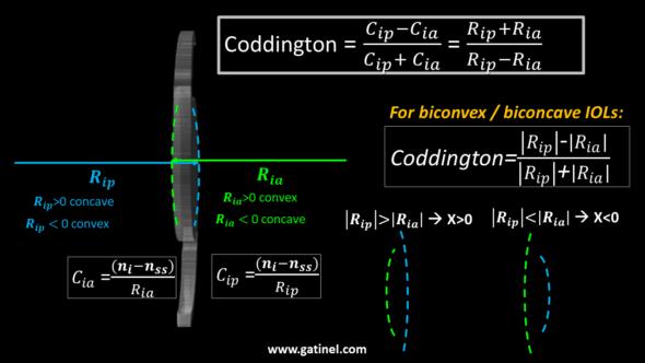 coddington shape factors formulations equations radius of curvature convex concave IOL